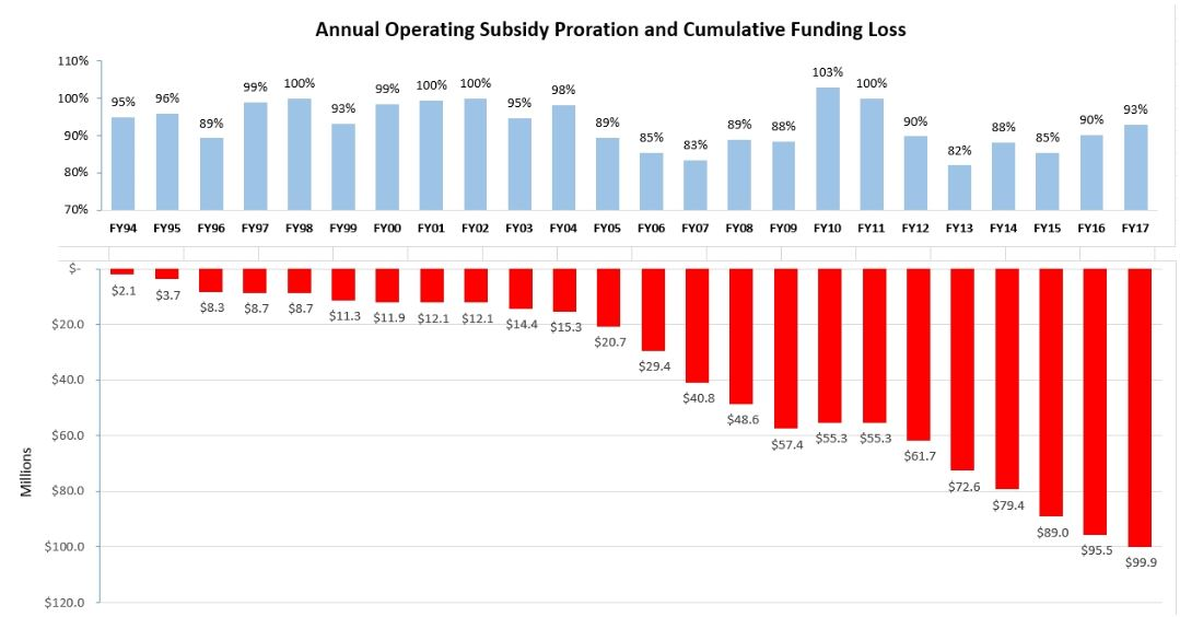 HUD-Operating-Subsidy-Proration-Chart-FY-94-FY-17.JPG